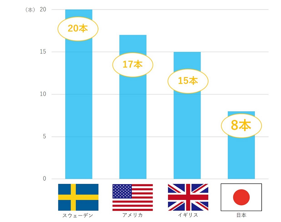 80歳時点での各国の歯の残り本数グラフ