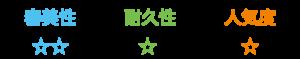 硬質レジン前装冠(プラスチック)性能表